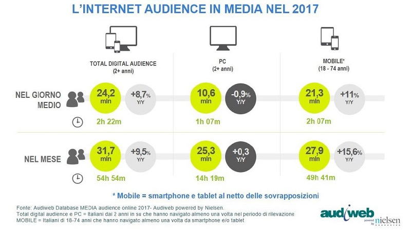 Audiweb: la total digital audience dell'anno 2017
