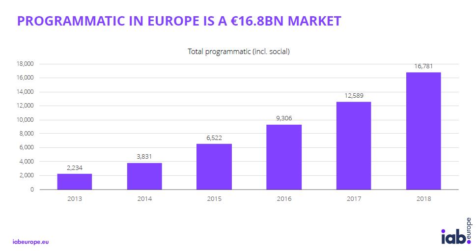 DMEXCO 2019: Pubblicate due nuove ricerche di IAB Europe
